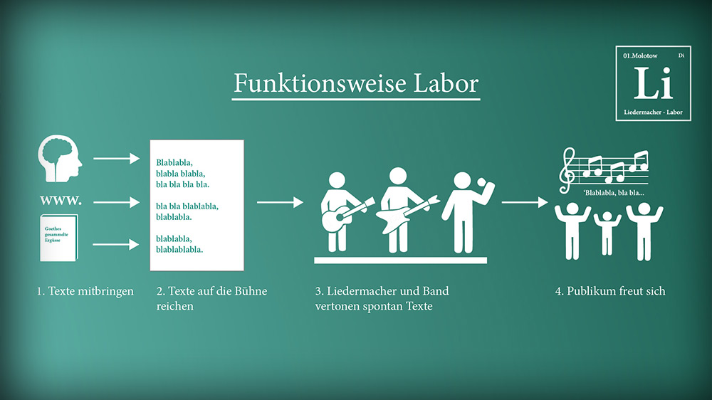 Liedermacher-Labor